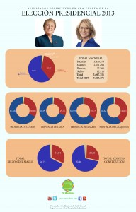 Resultados elecciones presidenciales 2013