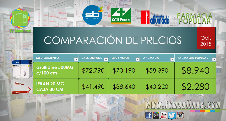 COMPARACIÓN DE PRECIOS FARMACIAS, VS POPULAR